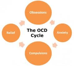 Beat Your Fears - Obsessive Compulsive Disorder OCD