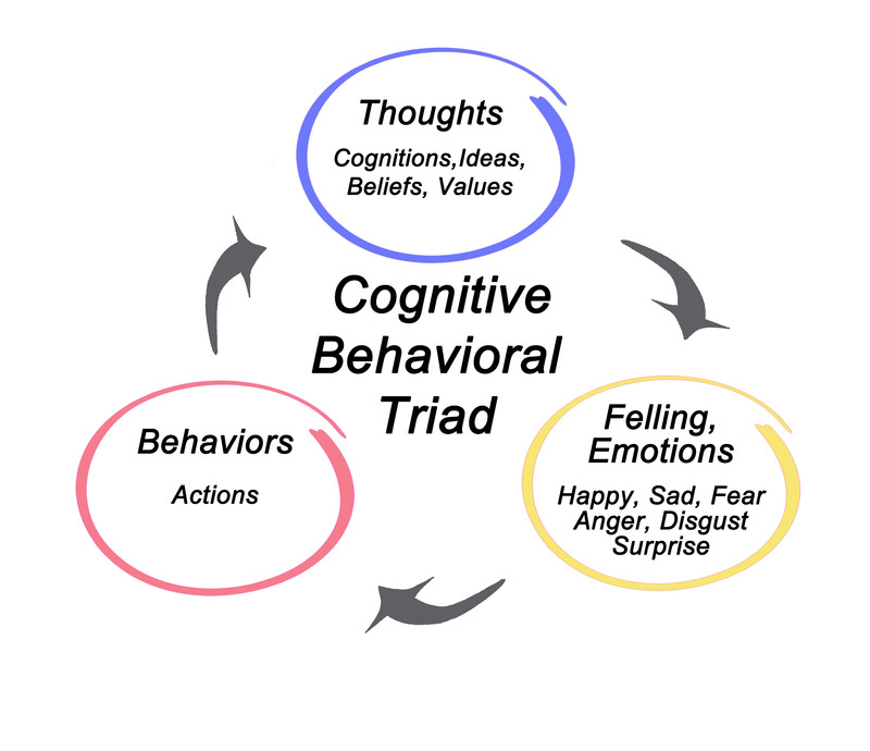 CBT - Cognitive Behavioural Therapy Made Simple